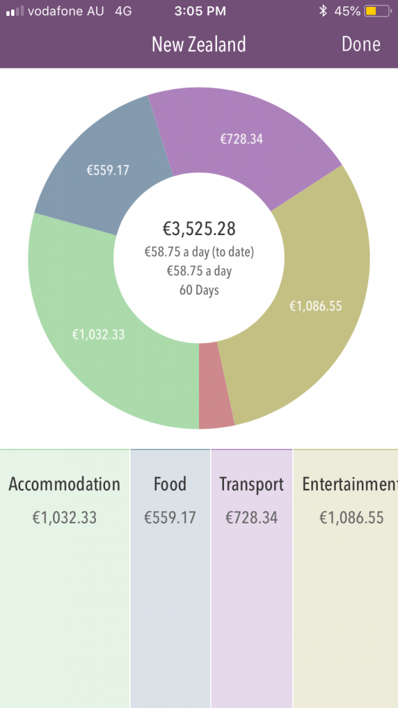 See what you've spent your money on in this must-have travel app